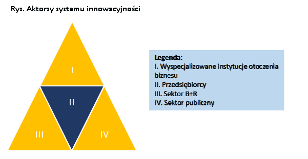 03-aktorzy_systemu_innowacyjnosci